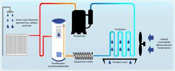 luft vand varmepumpe