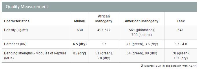 Kvalitets test af Better Globes mukau træer